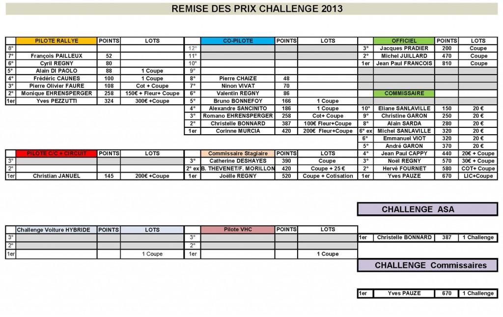2013-REMISE-CHALLENGE-1500X945