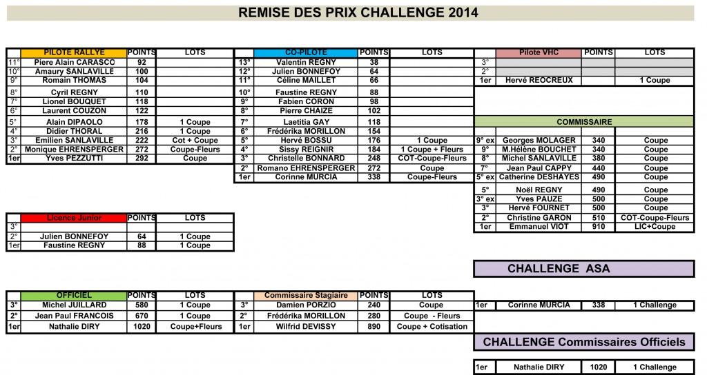 2014-REMISE-CHALLENGE