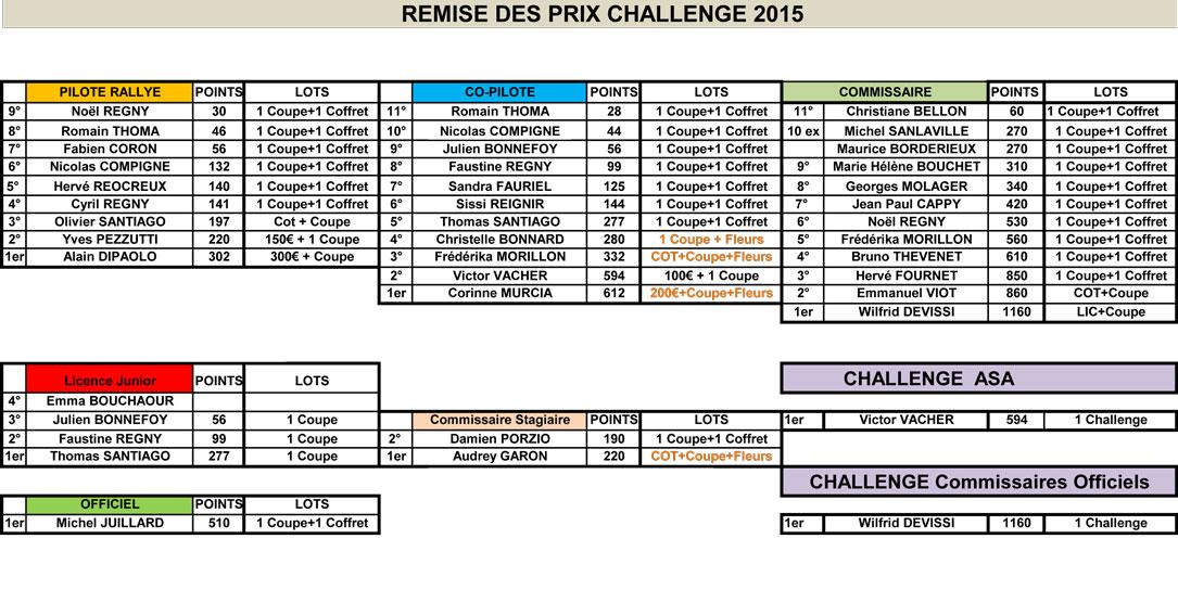 Challenge 2015 de l'ASA Loire