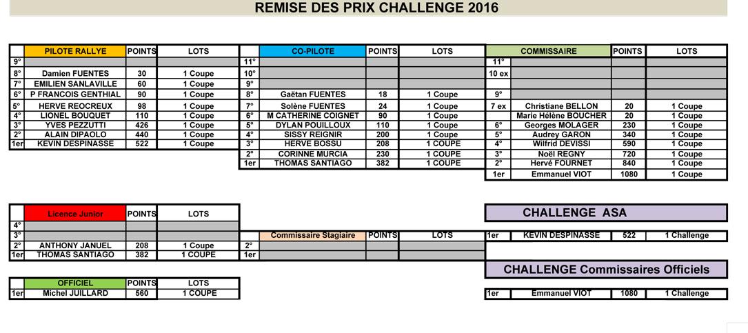 Challenge 2016 de l'ASA Loire