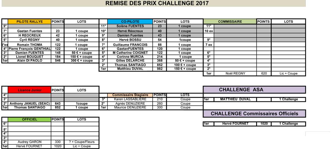 Challenge 2017 de l'ASA Loire