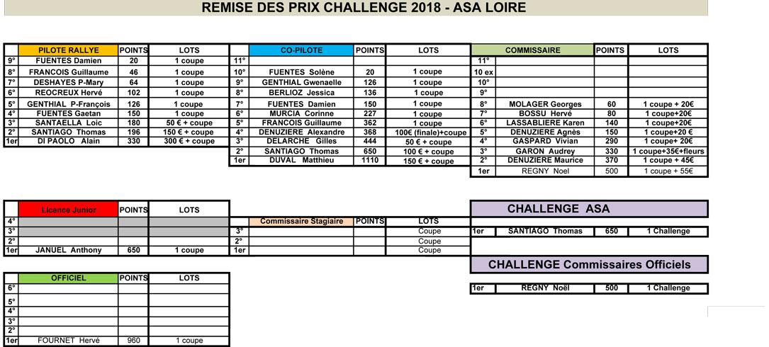 Challenge 2018 de l'ASA Loire