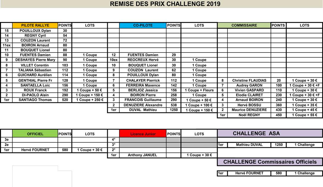 Challenge 2019 de l'ASA Loire